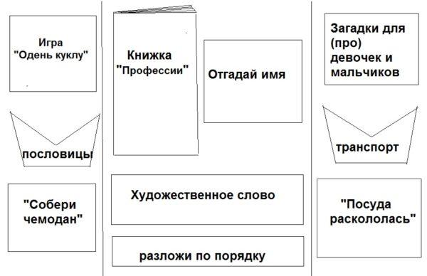 Лэпбук (схема)