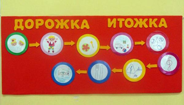 Дорожка итожка с кружками, в которых изображены различные виды деятельности
