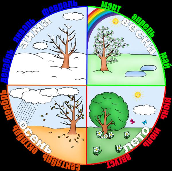 Календарь природы для самых маленьких