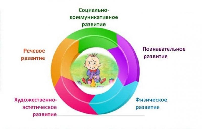 Комплексные и интегрированные занятия соединяют в себе разные образовательные области