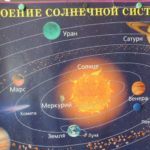 Плакат строения солнечной системы