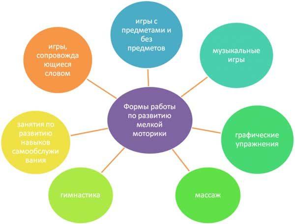 Пример схемы для оформления работы по самообразованию