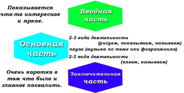 Схема планирования открытого занятия