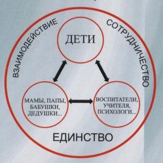 Схема взаимодействия ДОУ с семьёй