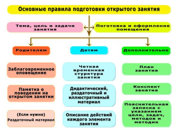 Схема: основные правила подготовки отрытого занятия