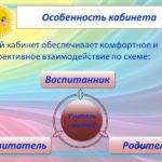 Схема взаимодействия логопеда с участниками воспитательно-образовательного процесса