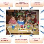 Схема с фотографией детей в центре и перечнем помещений ДОУ
