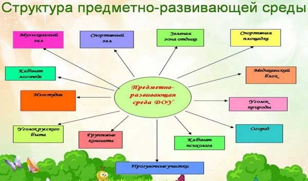 Диаграмма «Структура предметно-развивающей среды»