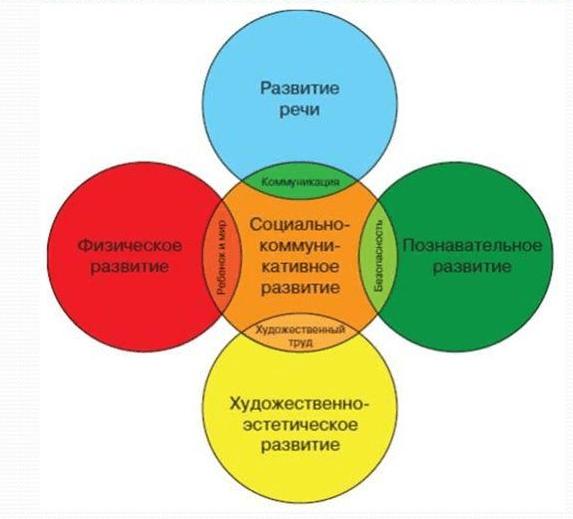Схема, изображающая интеграцию образовательных областей по ФГОС
