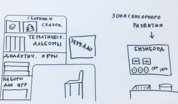 Эскиз речевого уголка для младших дошкольников