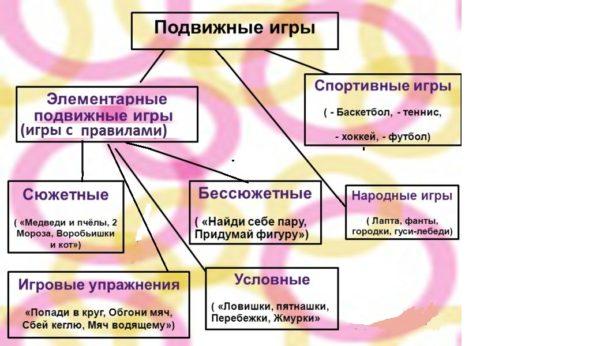 Схема: классификация подвижных игр по содержанию