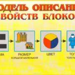 Модель описания свойств блоков