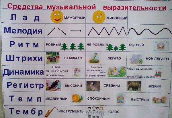 Плакат «Средства музыкальной выразительности»