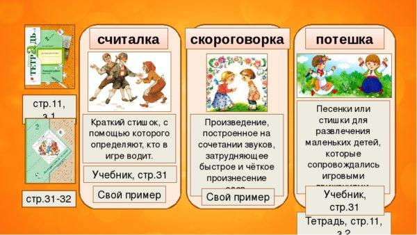 Оформление доски на уроке литературного чтения: определение считалки, скороговорки, потешки, домашнее задание
