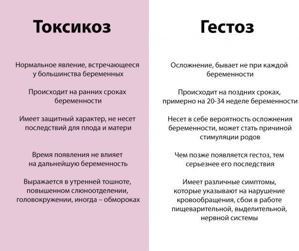Сравнение токсикоза и гестоза