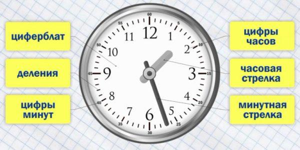 Минутная стрелка на часах показывает 27 минут